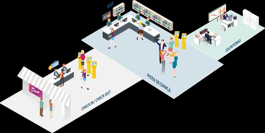 ilustração do funcionamento do software integrado numa discoteca