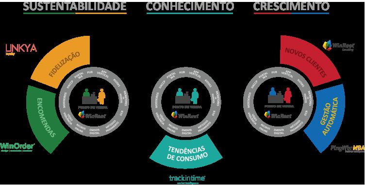 Ilustração que traduz sustentabilidade, conhecimento e crescimento